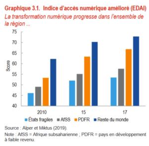 Indice d'accès numérique amélioré (EDAI)