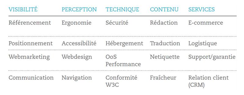 Le modèle VPTCS d' OPQUAST : Visibilité, perception, technique, contenu et services