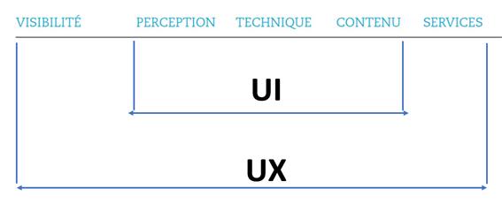 Le modèle VPTCS d' OPQUAST : utile pour la conception UI et UX